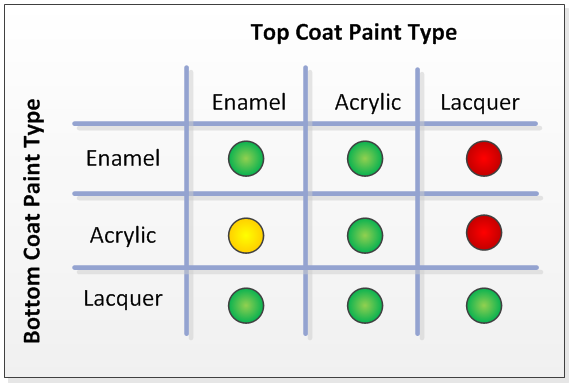 Glass vs acrylic what to look for when purchasing for What kind of paint to use on glass